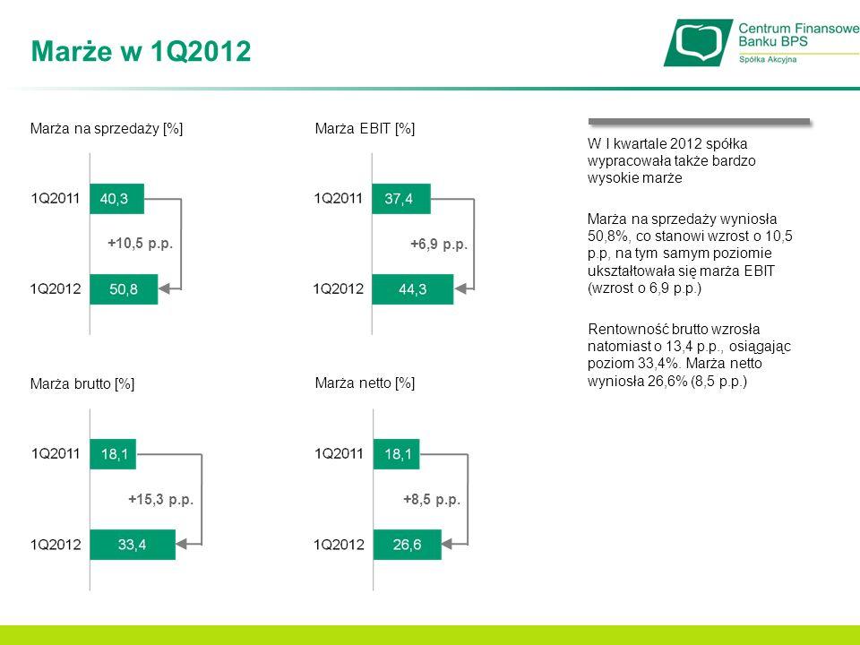 Marże w 1Q2012 Marża na sprzedaży [%] Marża EBIT [%]